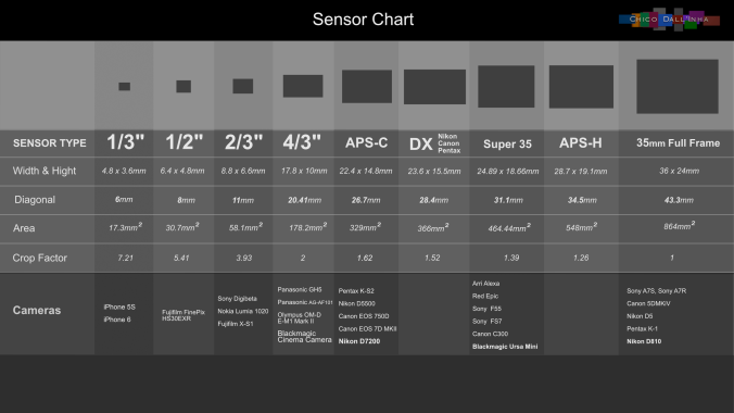 Sensor Chart by Chico Dall'Inha .png